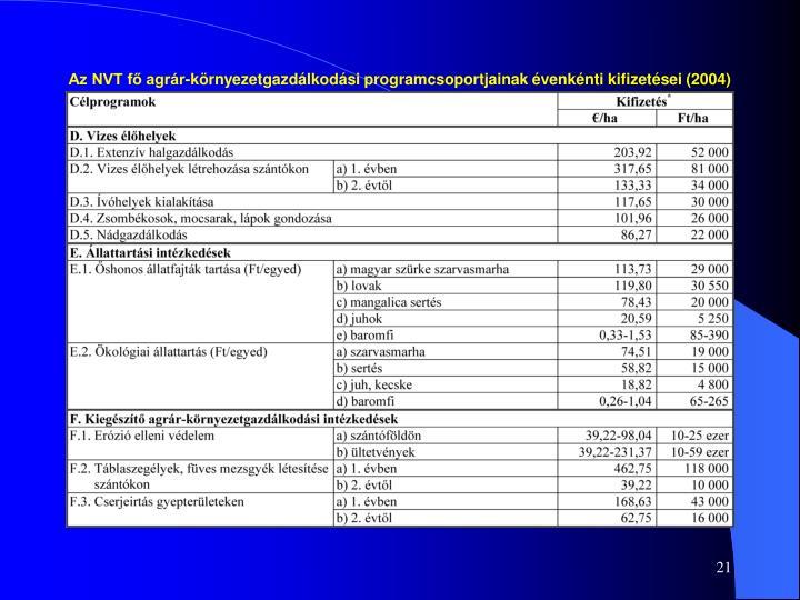Az NVT fő agrár-környezetgazdálkodási programcsoportjainak évenkénti kifizetései (2004)