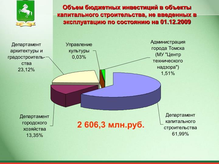 Объем бюджетных инвестиций в объекты капитального строительства, не введенных в эксплуатацию по состоянию на 01.12.2009