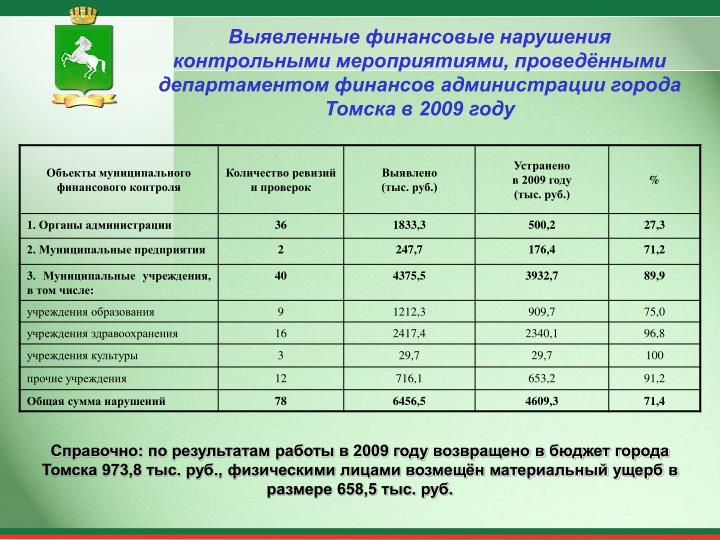 Выявленные финансовые нарушения контрольными мероприятиями, проведёнными департаментом финансов администрации города Томска в 2009 году