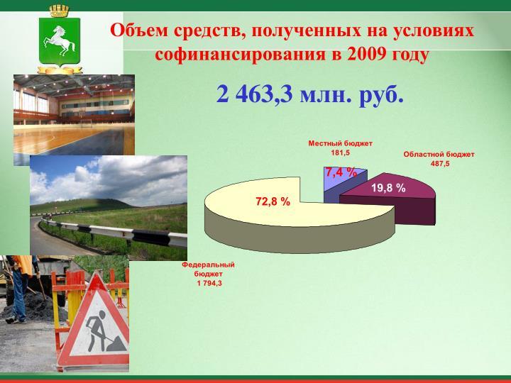 Объем средств, полученных на условиях софинансирования в 2009 году