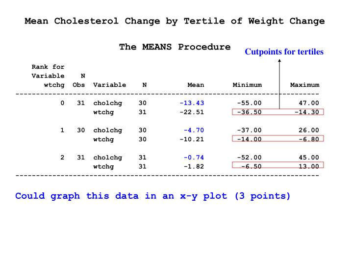 Mean Cholesterol Change by Tertile of Weight Change