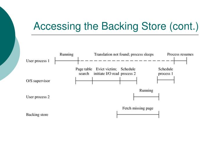 Accessing the Backing Store (cont.)