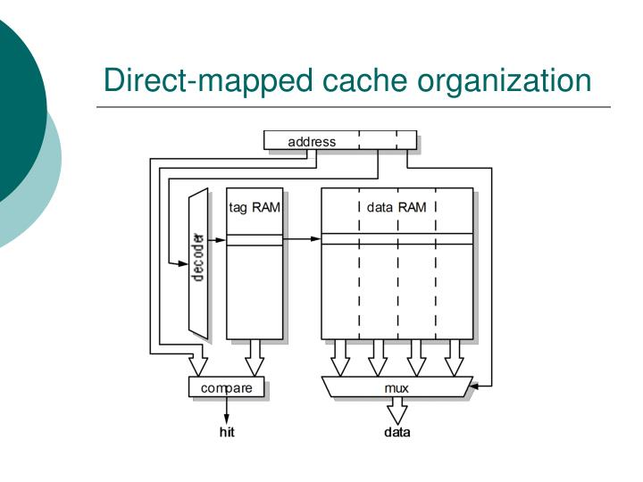 Direct-mapped cache organization