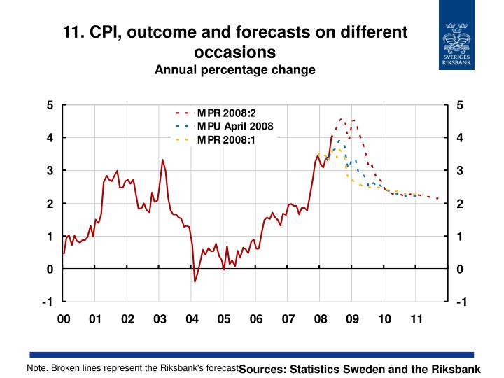 11. CPI, outcome and forecasts on different occasions