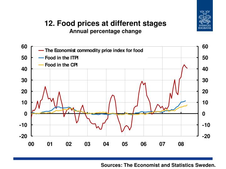 12. Food prices at different stages