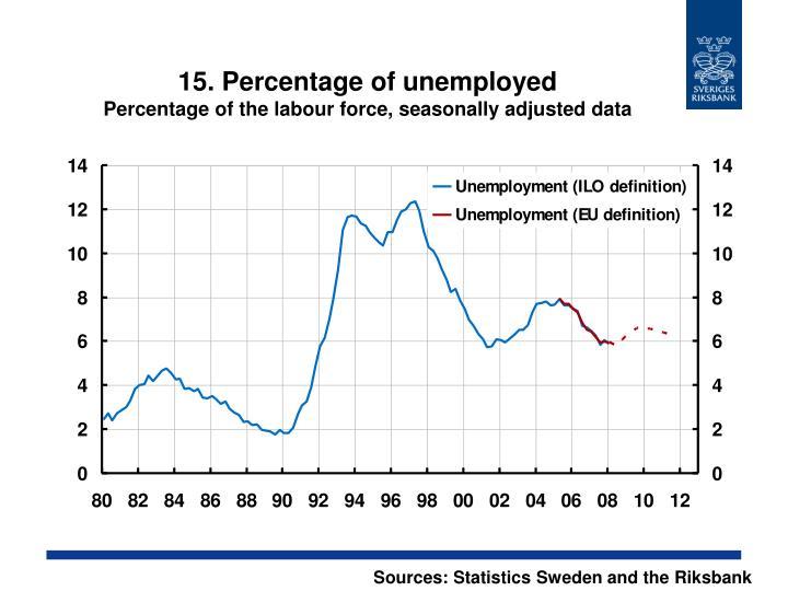 15. Percentage of unemployed