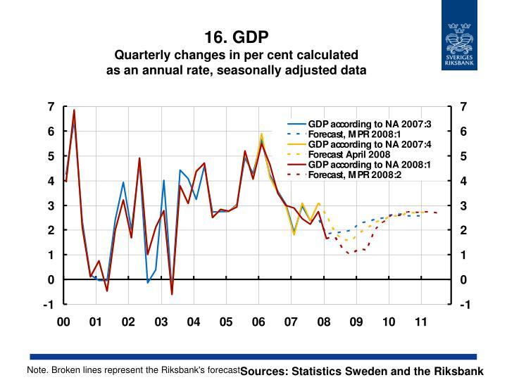 16. GDP
