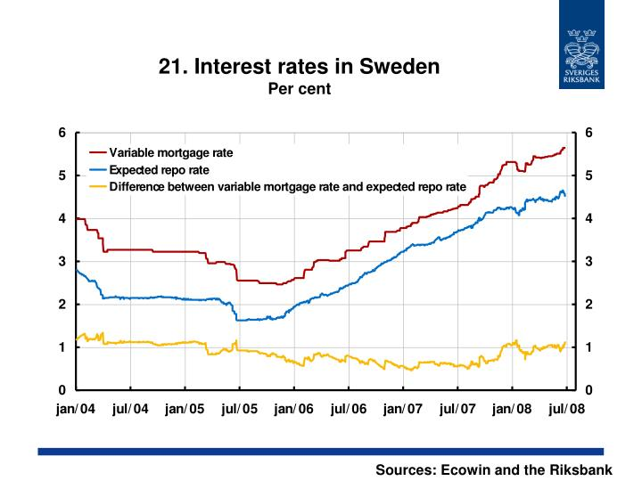 21. Interest rates in Sweden