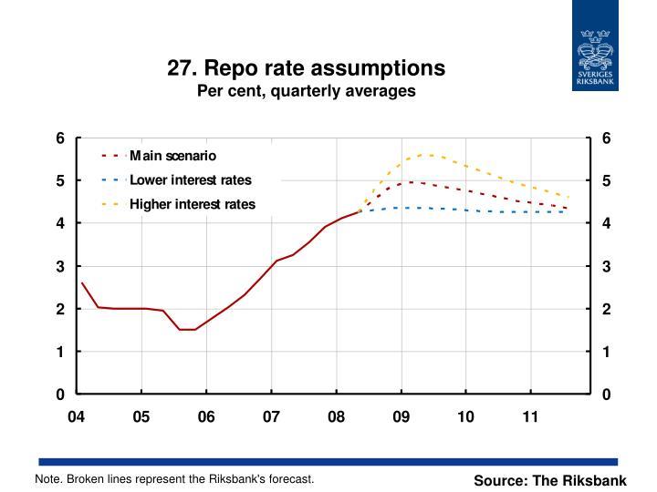 27. Repo rate assumptions