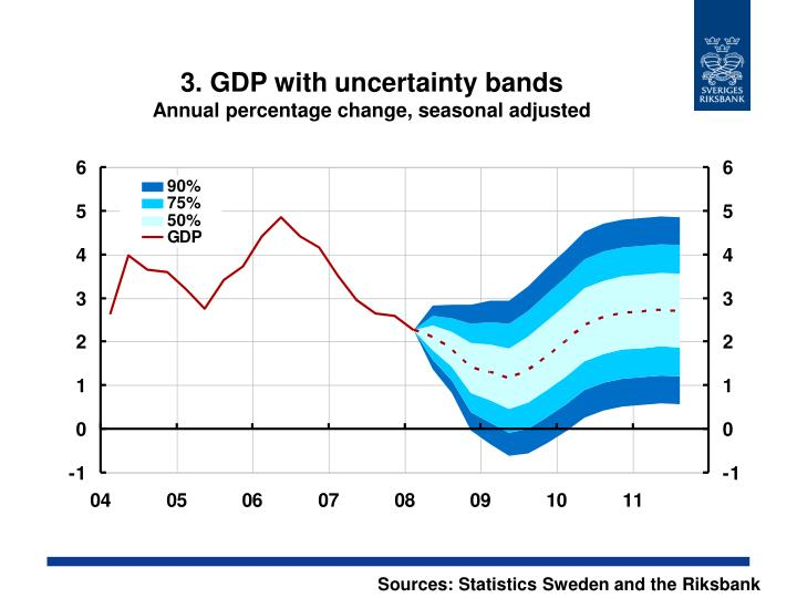 3. GDP with uncertainty bands
