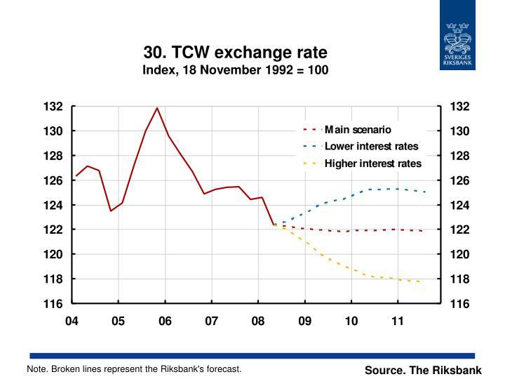 30. TCW exchange rate