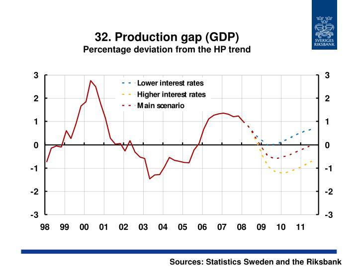 32. Production gap (GDP)