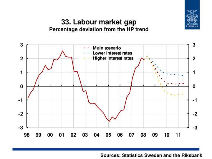33. Labour market gap
