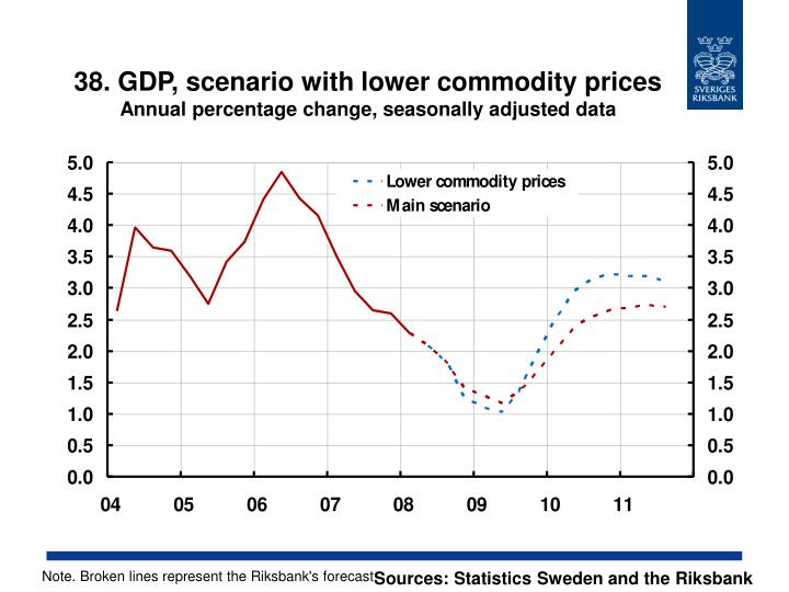 38. GDP, scenario with lower commodity prices