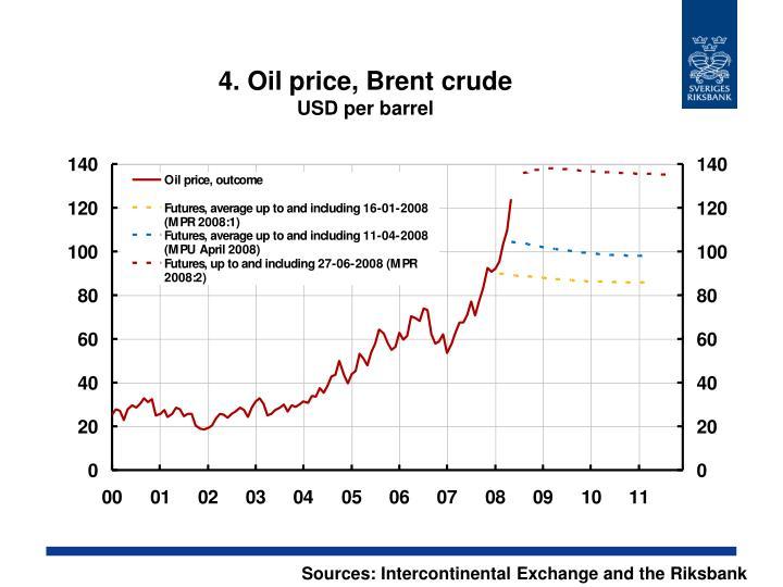 4. Oil price, Brent crude