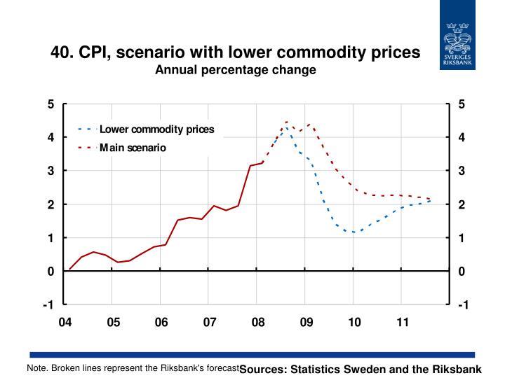 40. CPI, scenario with lower commodity prices