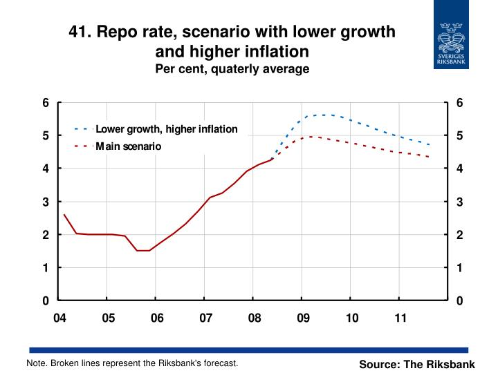 41. Repo rate, scenario with lower growth