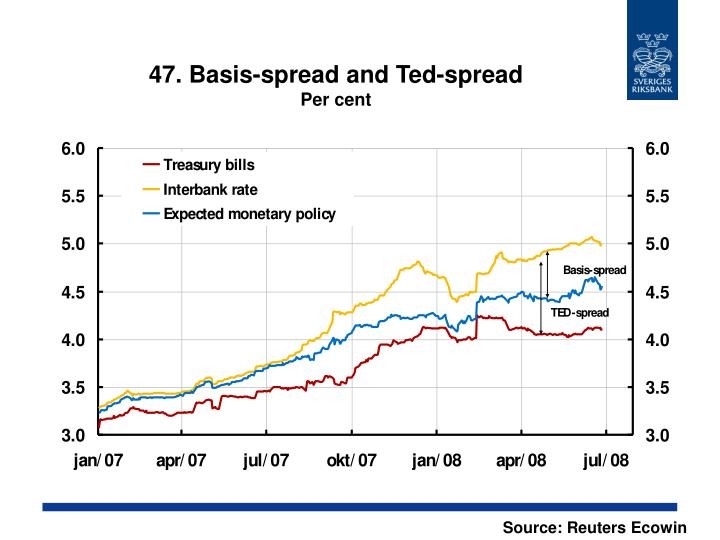 47. Basis-spread and Ted-spread