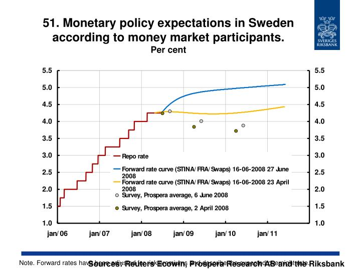51. Monetary policy expectations in Sweden according to money market participants.