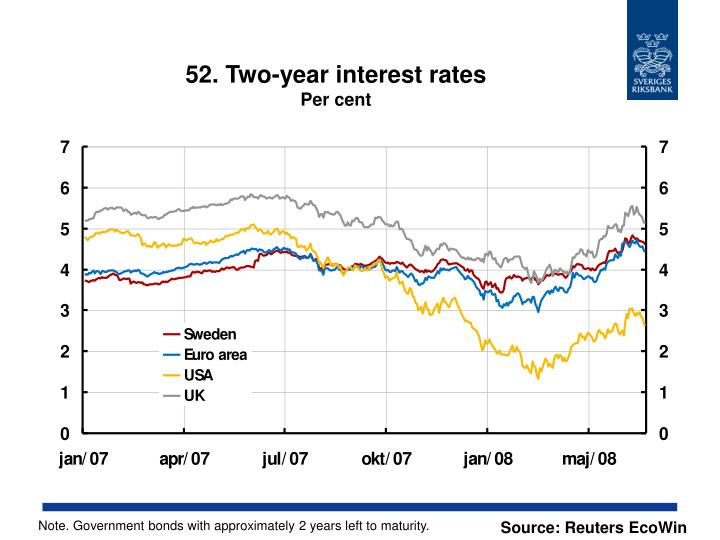 52. Two-year interest rates