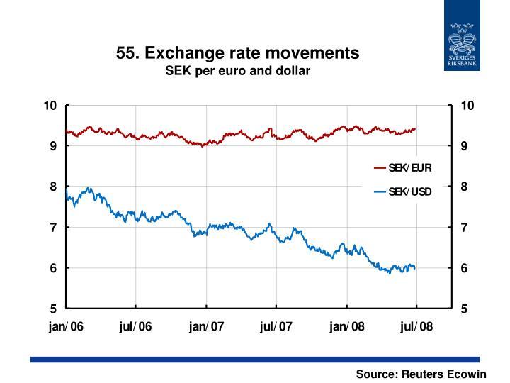 55. Exchange rate movements