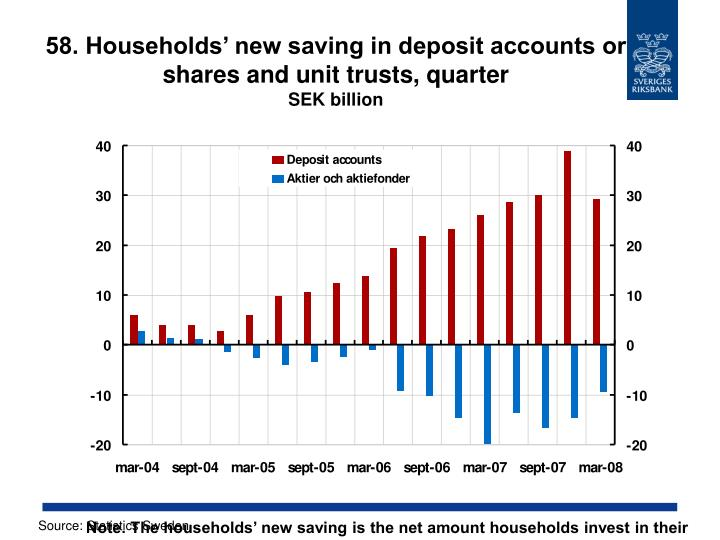 58. Households' new saving in deposit accounts or shares and unit trusts, quarter