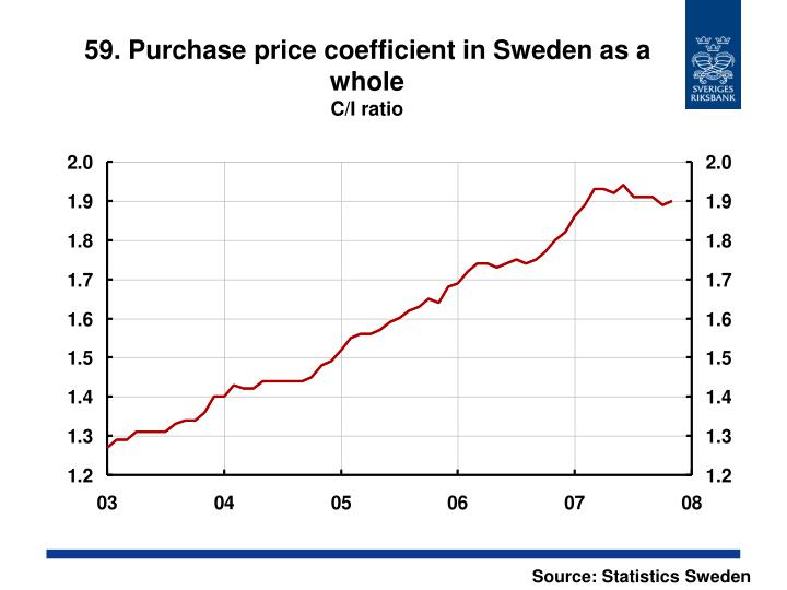 59. Purchase price coefficient in Sweden as a whole