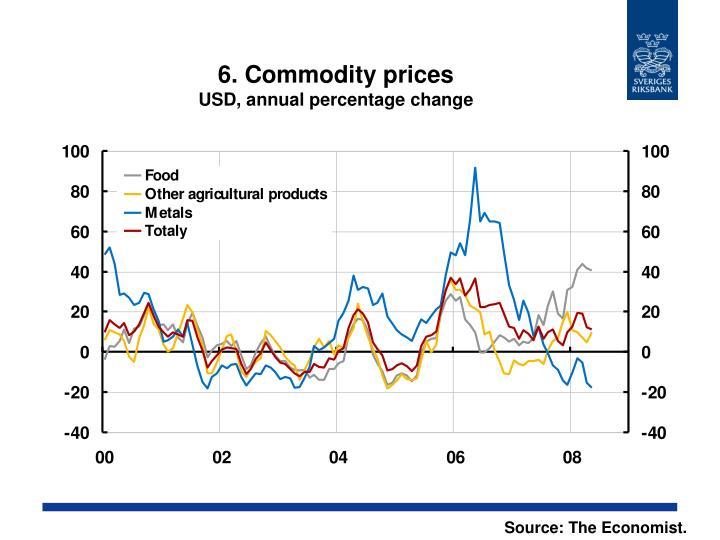 6. Commodity prices