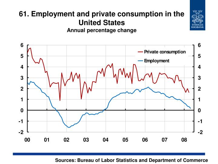 61. Employment and private consumption in the United States