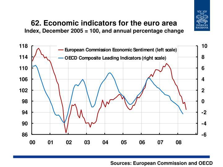 62. Economic indicators for the euro area