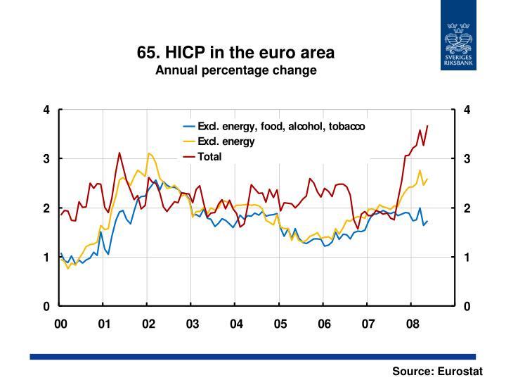 65. HICP in the euro area