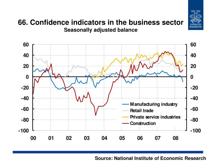 66. Confidence indicators in the business sector