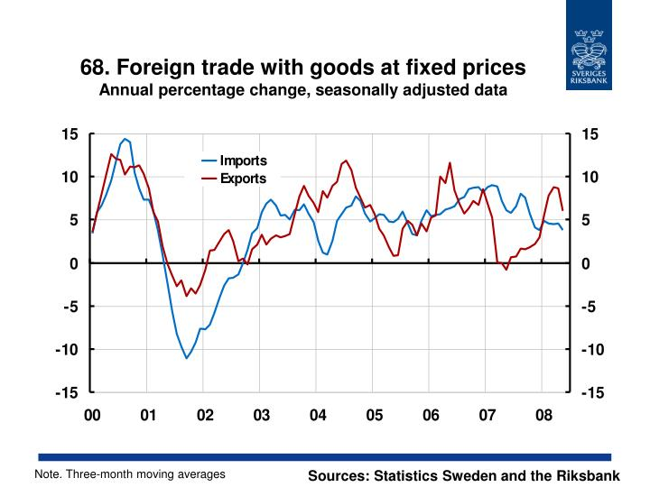 68. Foreign trade with goods at fixed prices