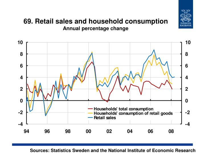 69. Retail sales and household consumption