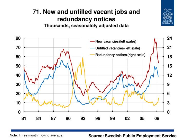 71. New and unfilled vacant jobs and