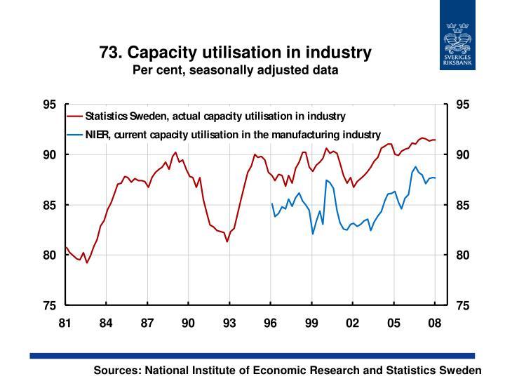 73. Capacity utilisation in industry