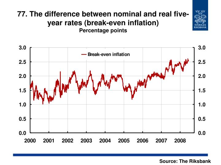 77. The difference between nominal and real five-year rates (break-even inflation)