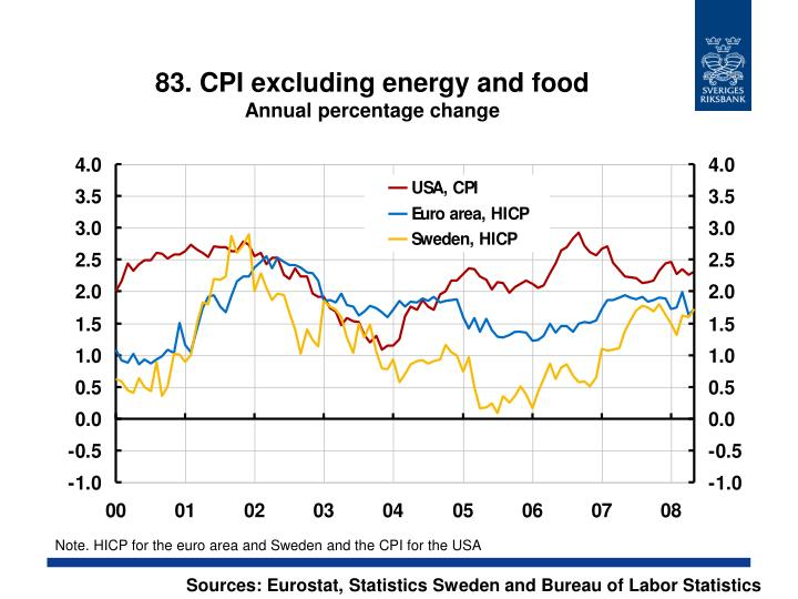 83. CPI excluding energy and food