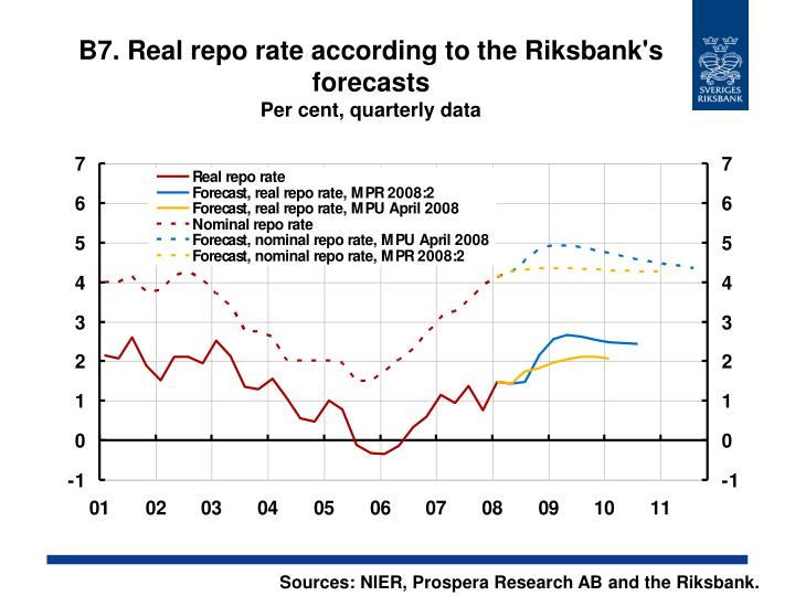 B7. Real repo rate according to the Riksbank's forecasts
