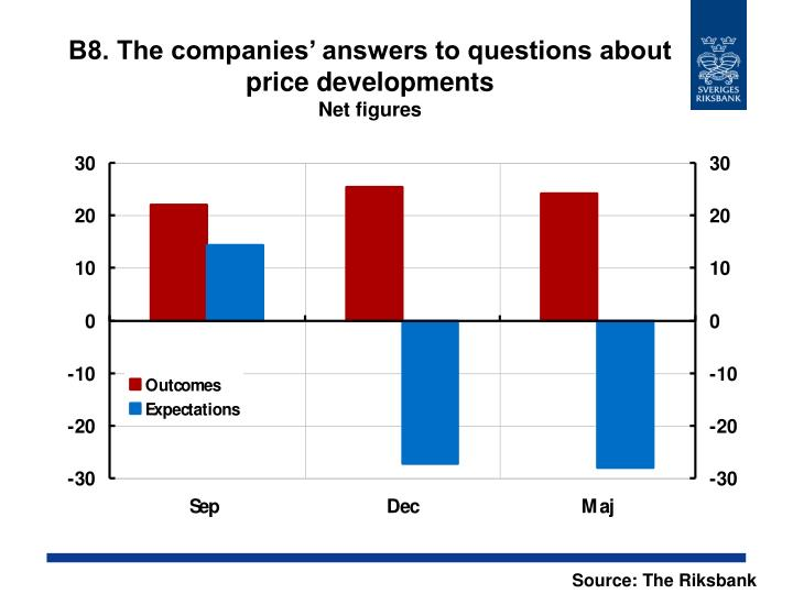 B8. The companies' answers to questions about price developments