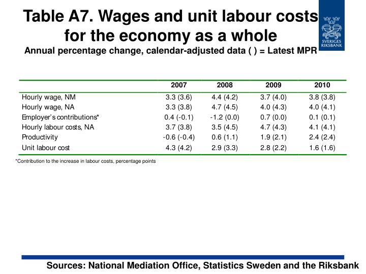 Table A7. Wages and unit labour costs for the economy as a whole