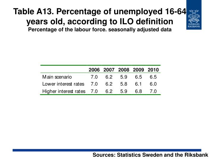 Table A13. Percentage of unemployed 16-64 years old, according to ILO definition