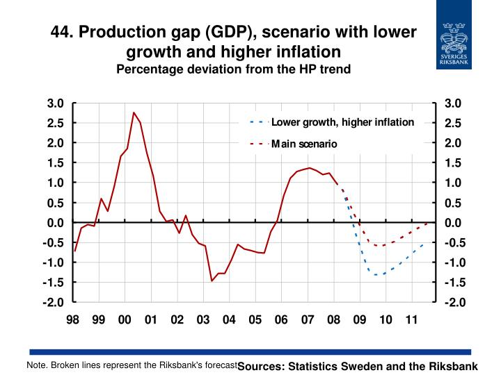 44. Production gap (GDP), scenario with lower growth and higher inflation