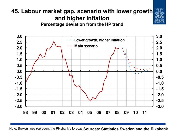 45. Labour market gap, scenario with lower growth and higher inflation