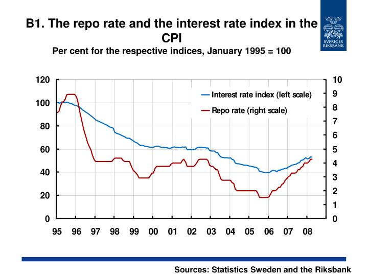 B1. The repo rate and the interest rate index in the CPI