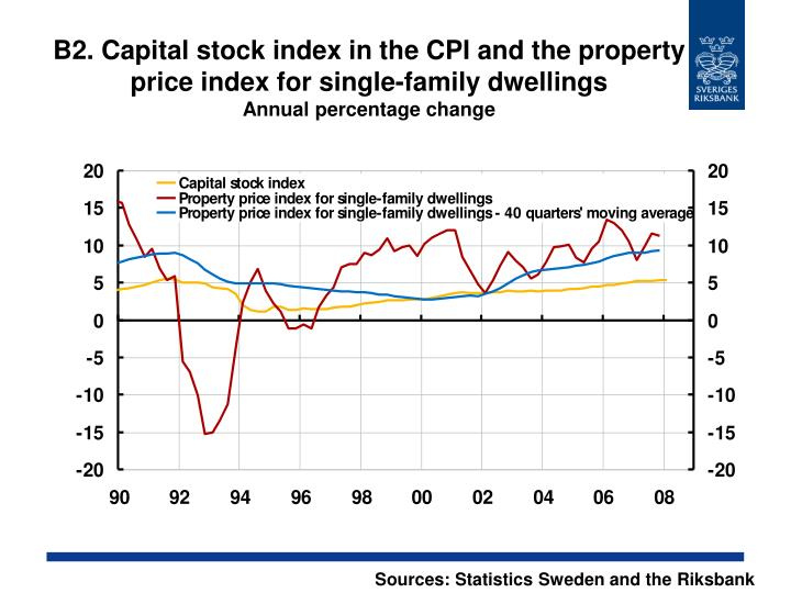 B2. Capital stock index in the CPI and the property price index for single-family dwellings