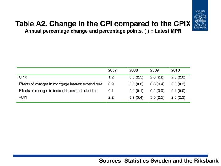 Table A2. Change in the CPI compared to the CPIX