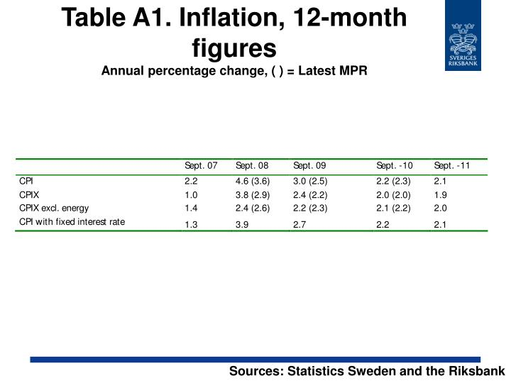 Table A1. Inflation, 12-month figures