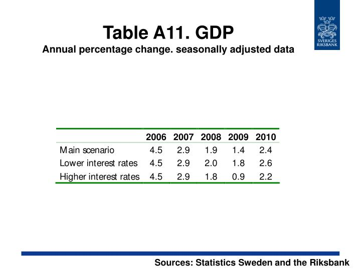 Table A11. GDP