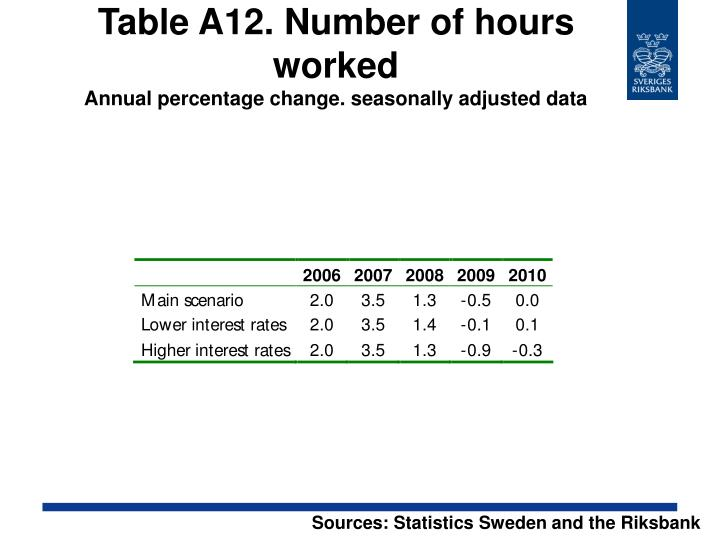 Table A12. Number of hours worked